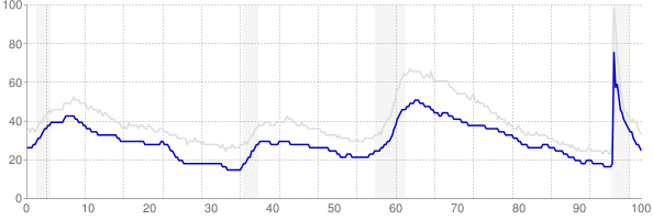 Virginia monthly unemployment rate chart from 1990 to September 2021